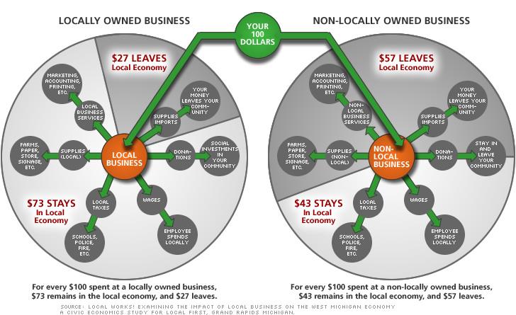 localworks-pie-chart-economy